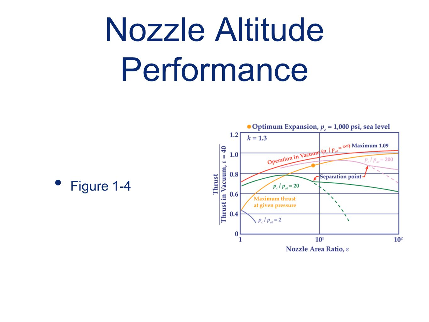 Nozzle Altitude Performance Figure 1-4
