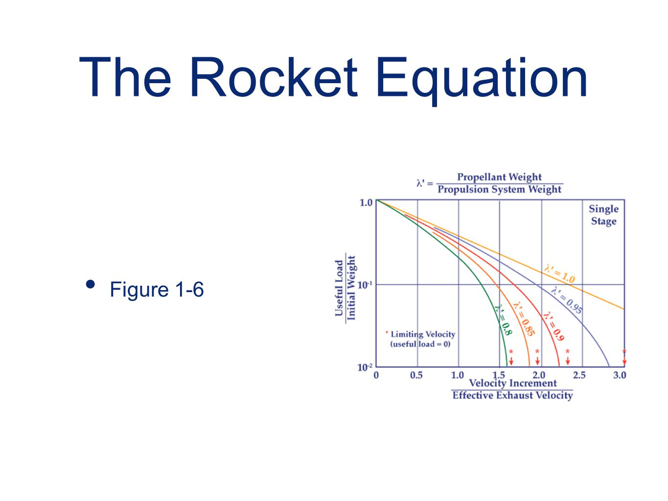 The Rocket Equation Figure 1-6