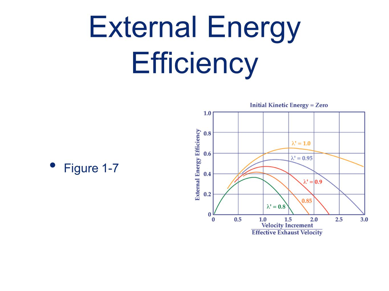 External Energy Efficiency Figure 1-7
