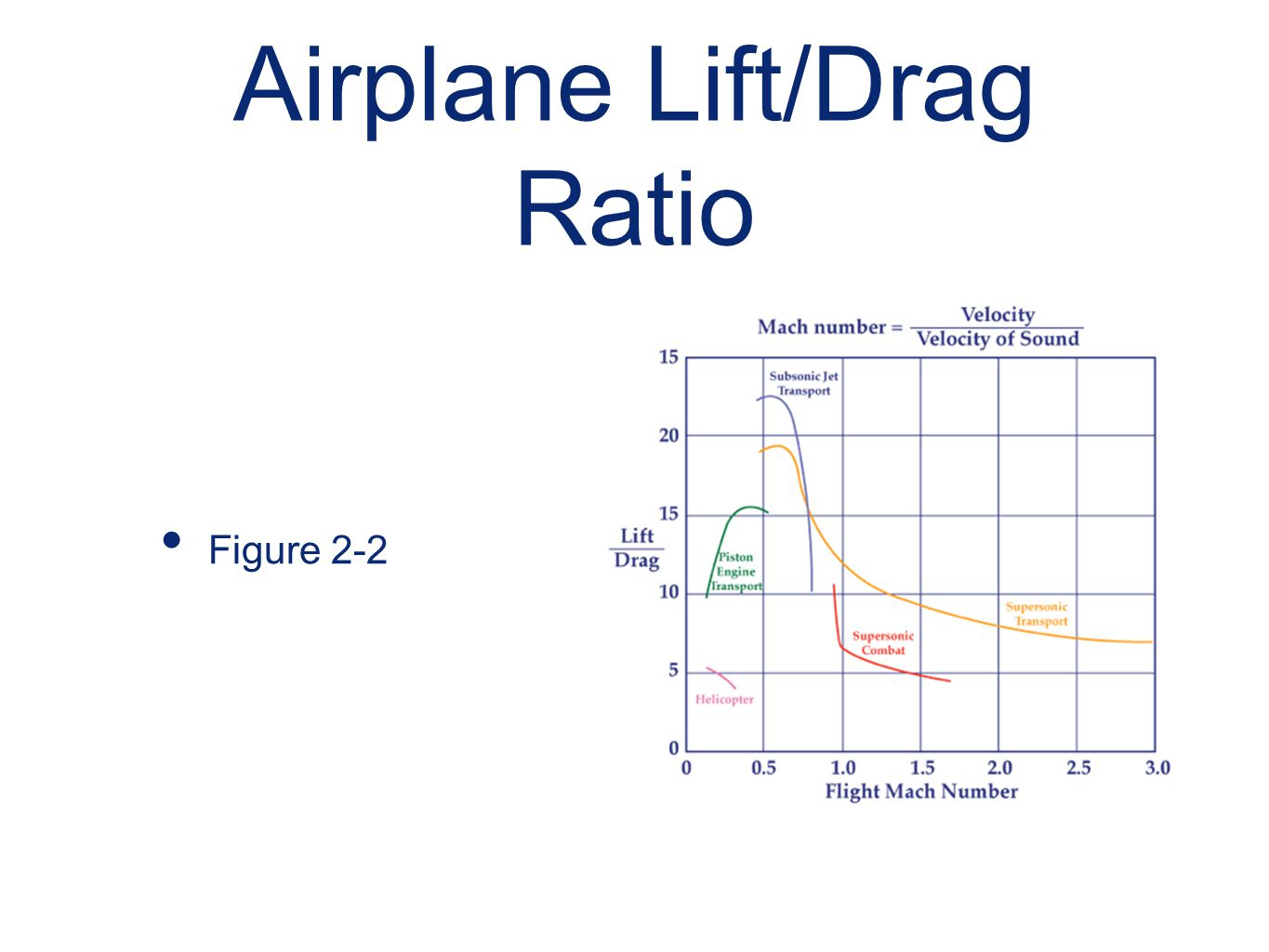 Airplane Lift/Drag Ratio Figure 2-2