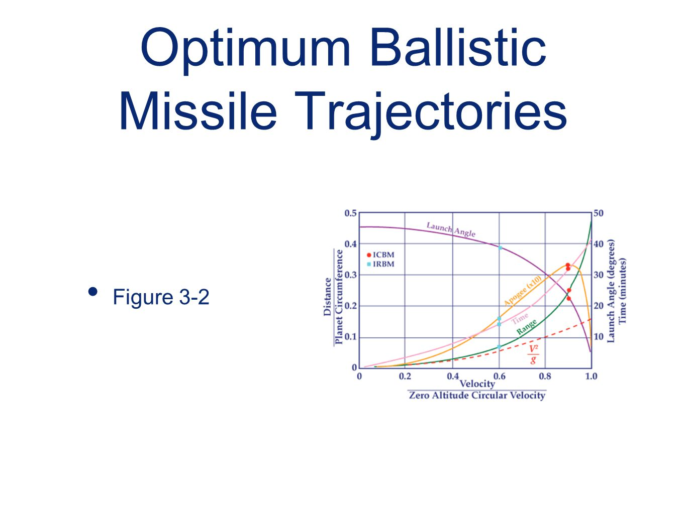 Optimum Ballistic Missile Trajectories Figure 3-2