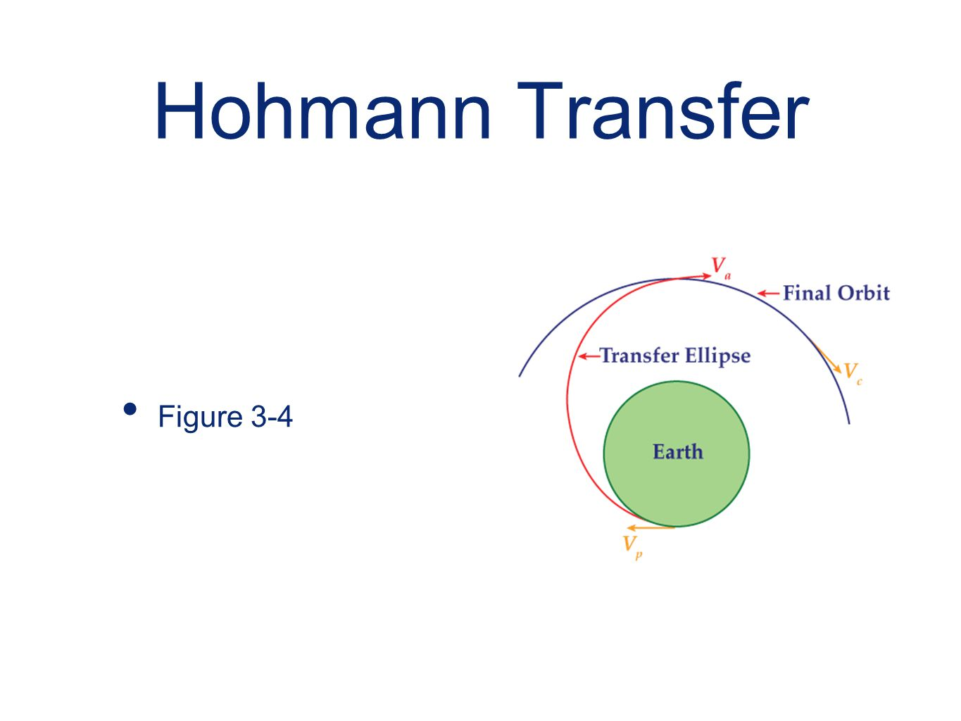Hohmann Transfer Figure 3-4