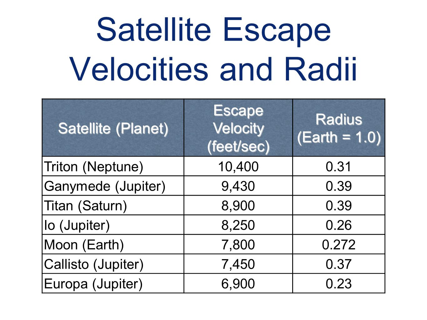 Satellite Escape Velocities and Radii Satellite (Planet) Escape Velocity (feet/sec) Radius (Earth = 1.0) Triton (Neptune)10,4000.31 Ganymede (Jupiter)
