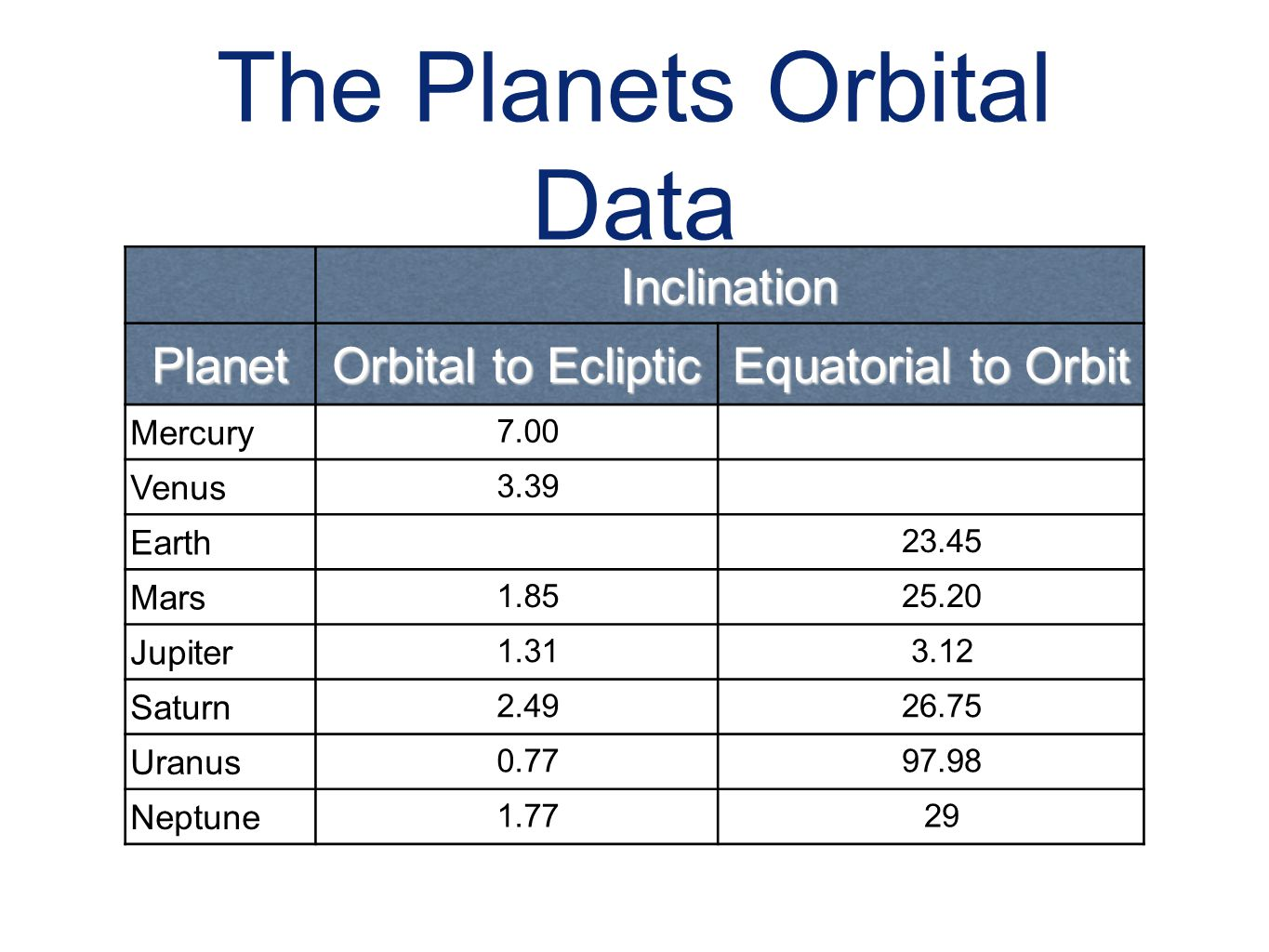 The Planets Orbital Data Inclination Planet Orbital to Ecliptic Equatorial to Orbit Mercury 7.00 Venus 3.39 Earth 23.45 Mars 1.8525.20 Jupiter 1.313.1