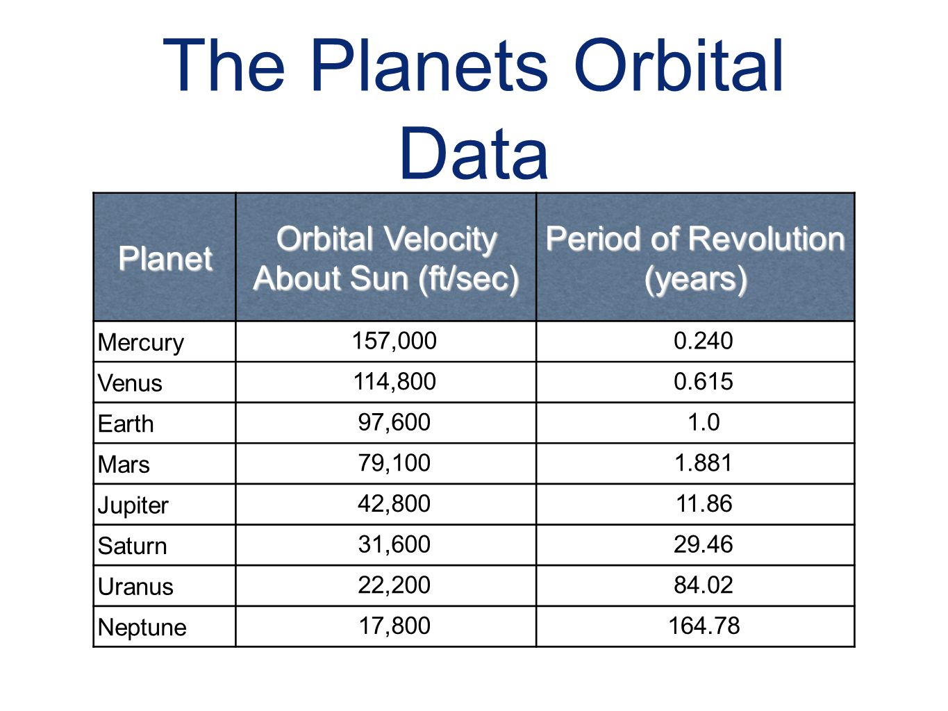 The Planets Orbital Data Planet Orbital Velocity About Sun (ft/sec) Period of Revolution (years) Mercury 157,0000.240 Venus 114,8000.615 Earth 97,6001