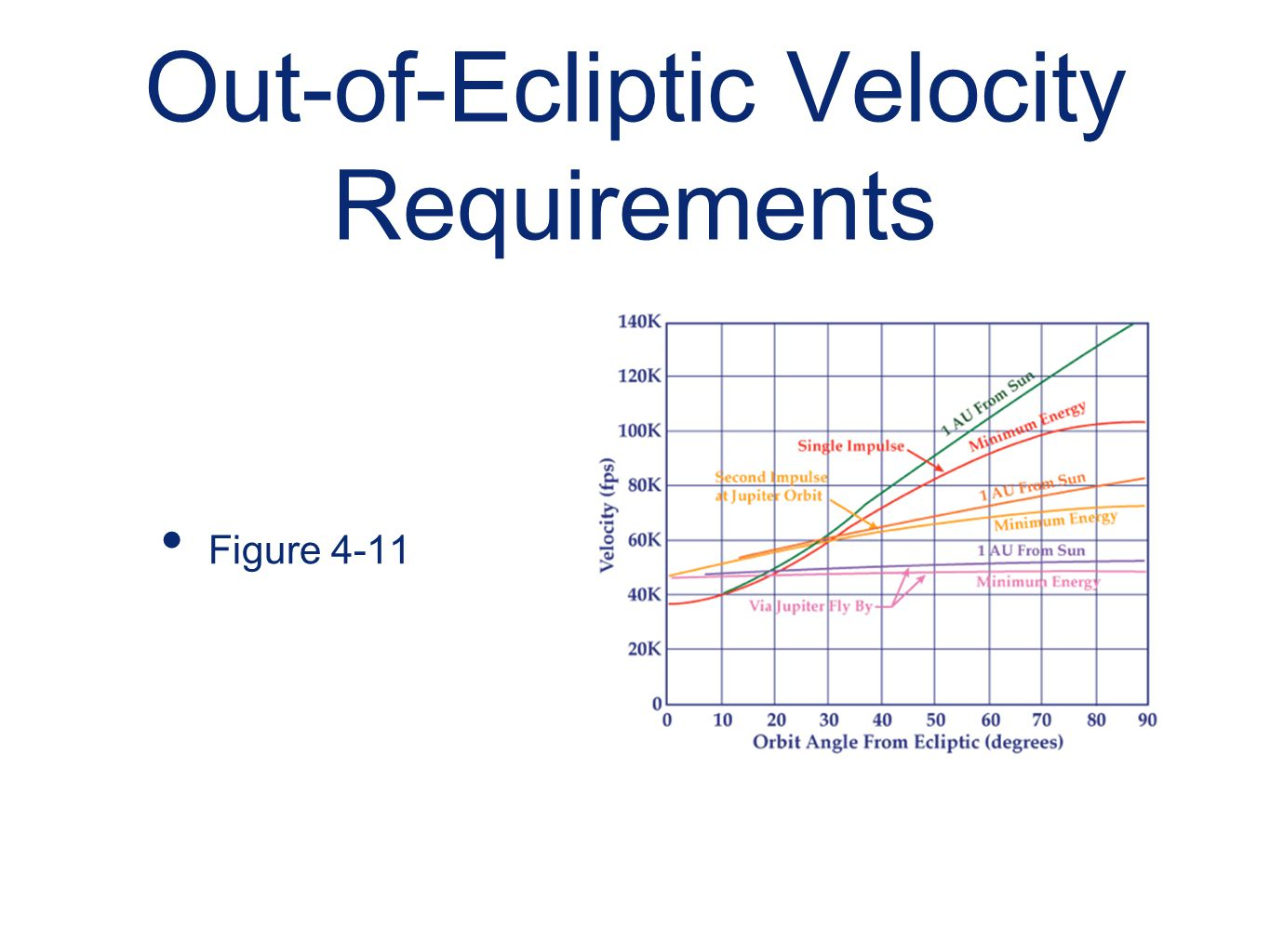 Out-of-Ecliptic Velocity Requirements Figure 4-11