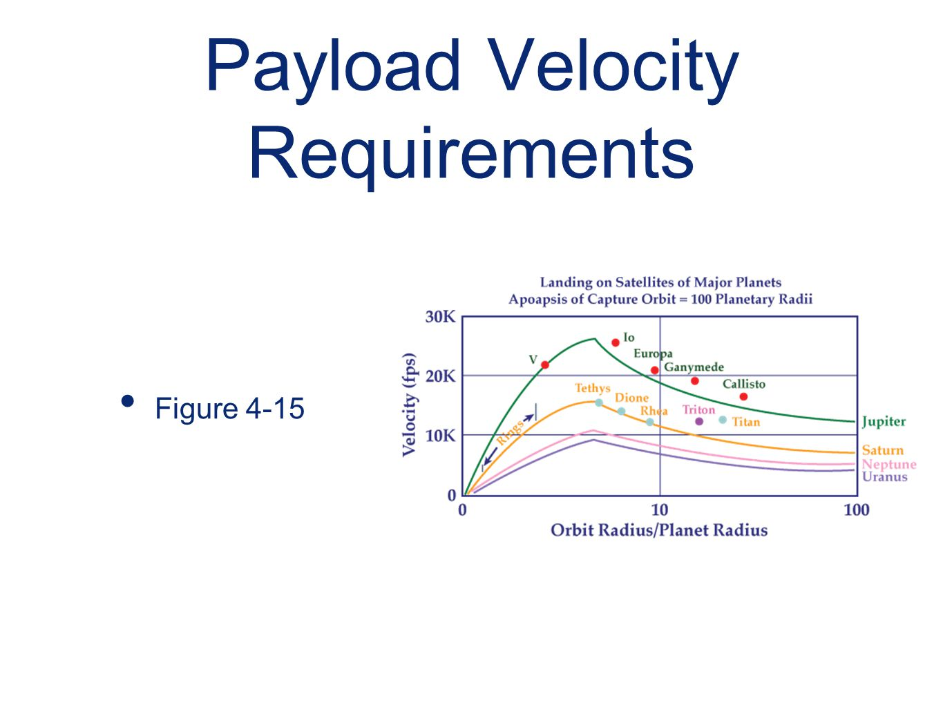 Payload Velocity Requirements Figure 4-15