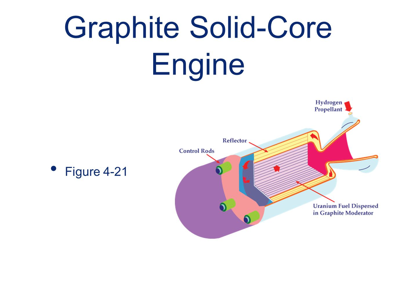 Graphite Solid-Core Engine Figure 4-21
