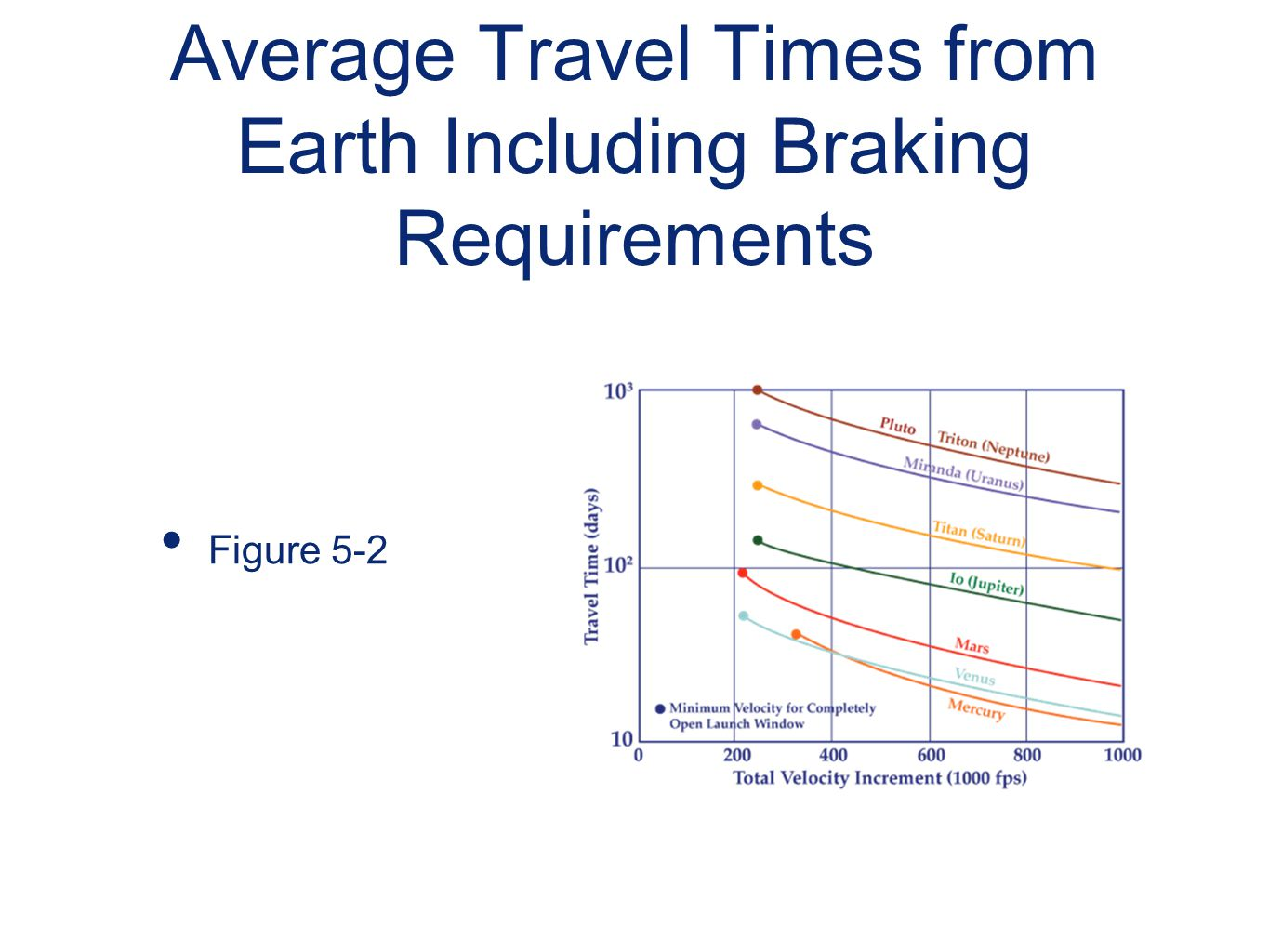Average Travel Times from Earth Including Braking Requirements Figure 5-2