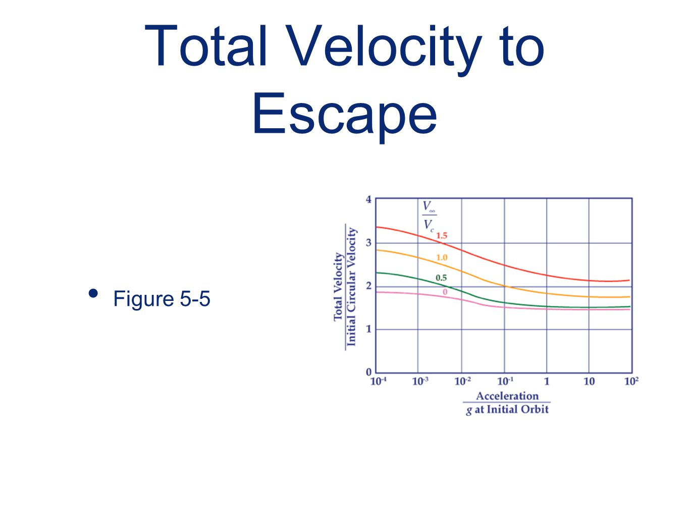 Total Velocity to Escape Figure 5-5