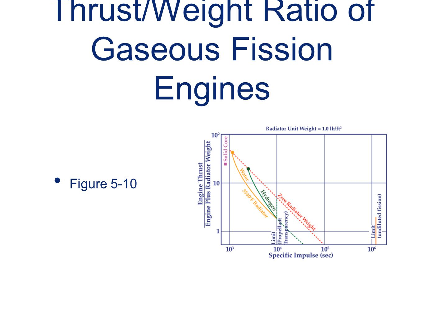 Thrust/Weight Ratio of Gaseous Fission Engines Figure 5-10
