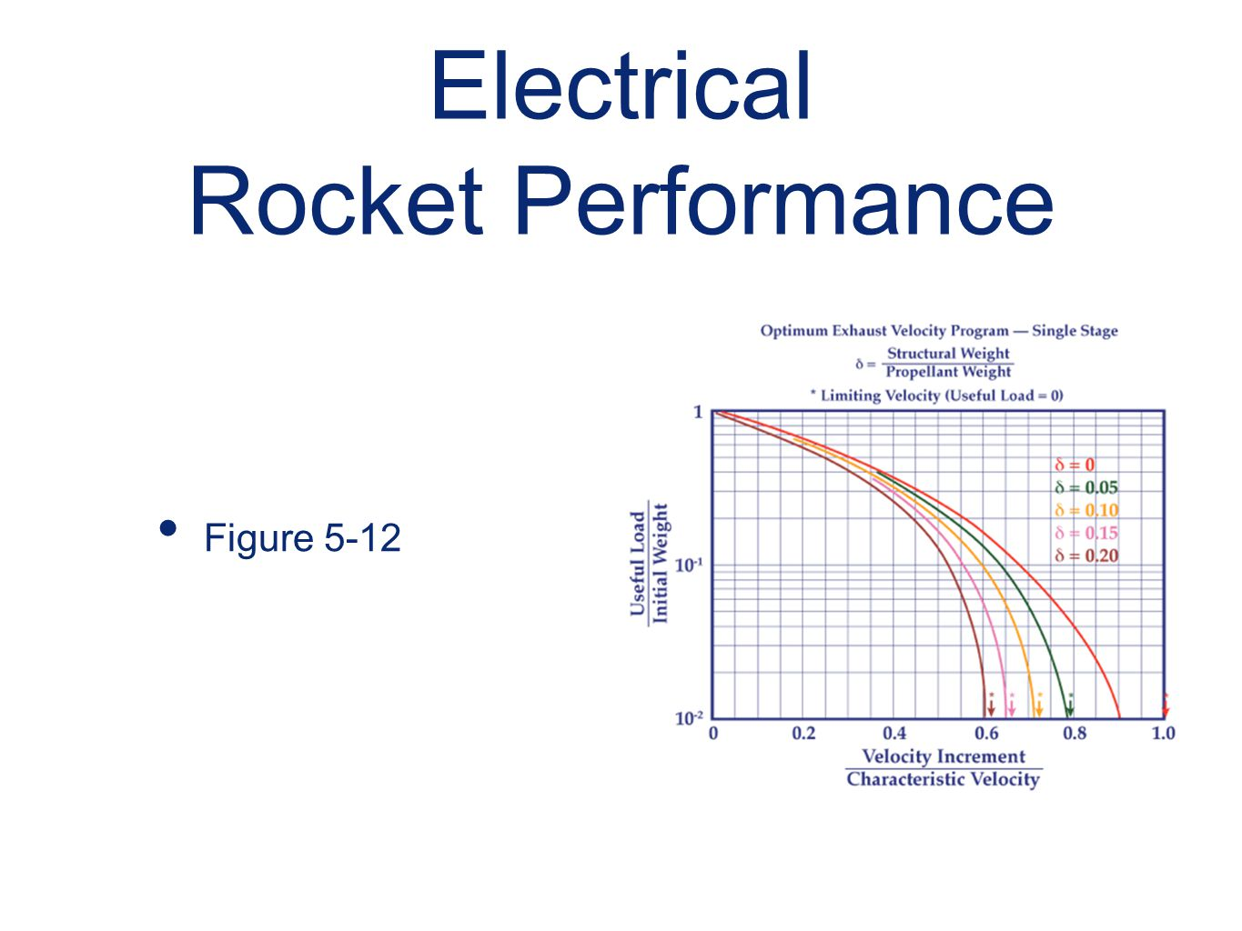 Electrical Rocket Performance Figure 5-12
