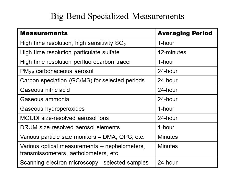 Big Bend Specialized Measurements MeasurementsAveraging Period High time resolution, high sensitivity SO 2 1-hour High time resolution particulate sulfate12-minutes High time resolution perfluorocarbon tracer1-hour PM 2.5 carbonaceous aerosol24-hour Carbon speciation (GC/MS) for selected periods24-hour Gaseous nitric acid24-hour Gaseous ammonia24-hour Gaseous hydroperoxides1-hour MOUDI size-resolved aerosol ions24-hour DRUM size-resolved aerosol elements1-hour Various particle size monitors – DMA, OPC, etc.Minutes Various optical measurements – nephelometers, transmissometers, aetholometers, etc Minutes Scanning electron microscopy - selected samples24-hour