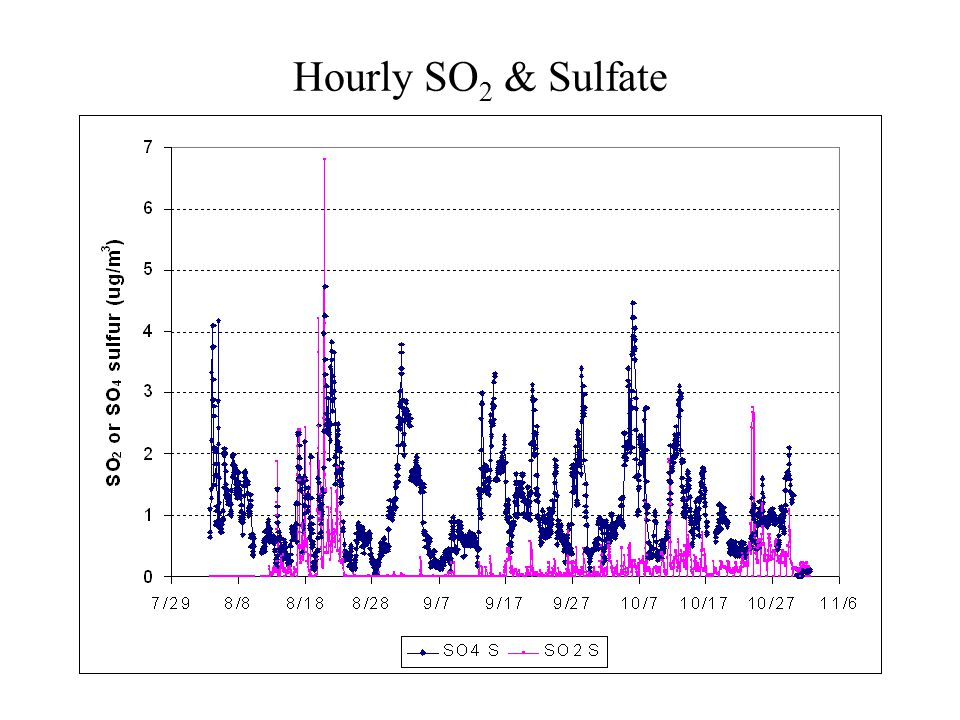 Hourly SO 2 & Sulfate