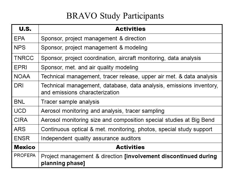 BRAVO Study Participants U.S.Activities EPASponsor, project management & direction NPSSponsor, project management & modeling TNRCCSponsor, project coordination, aircraft monitoring, data analysis EPRISponsor, met.