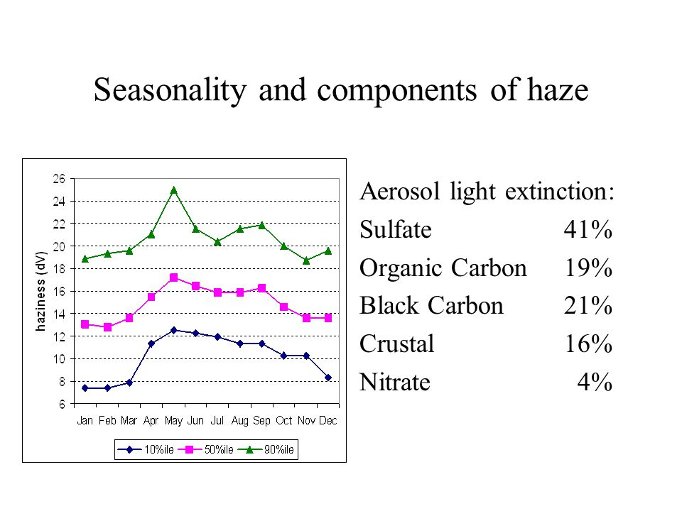 Seasonality and components of haze Aerosol light extinction: Sulfate41% Organic Carbon19% Black Carbon21% Crustal16% Nitrate 4%