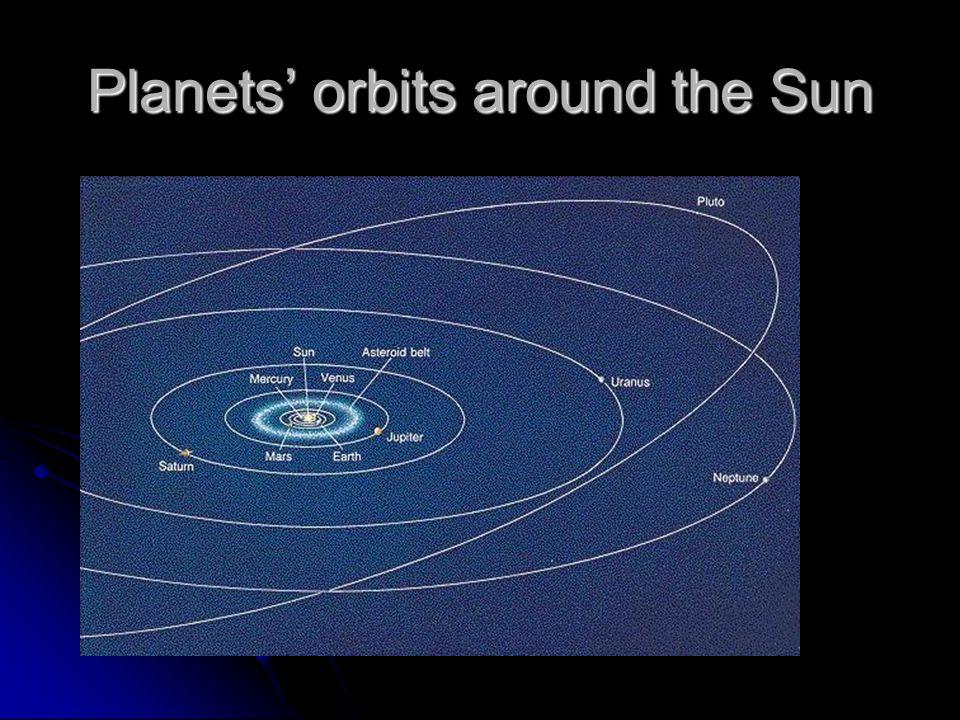 Planets' orbits around the Sun