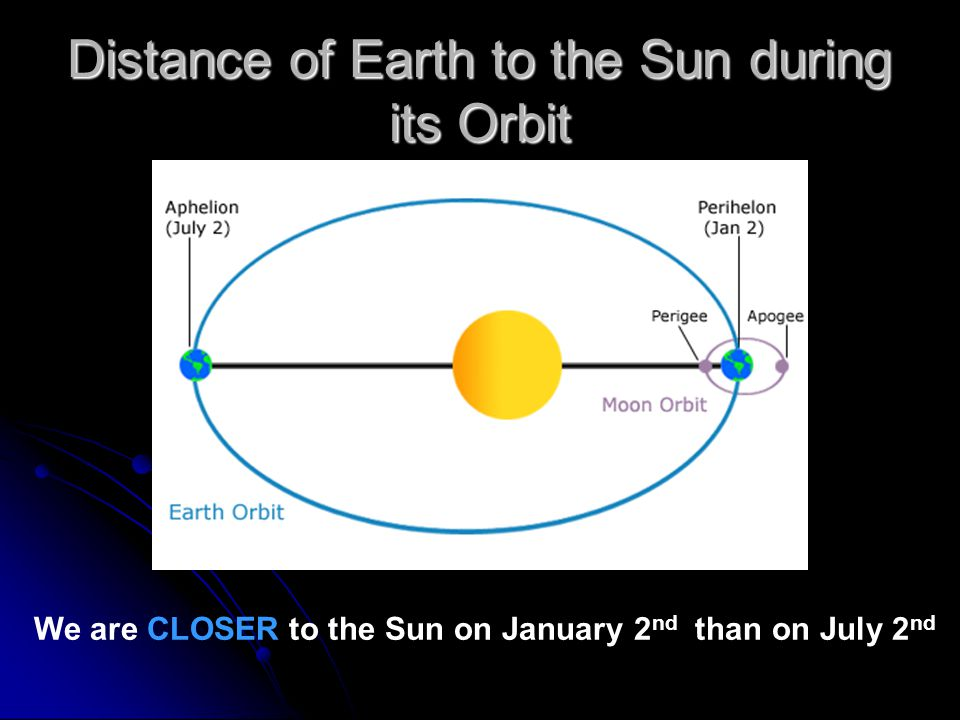 Distance of Earth to the Sun during its Orbit We are CLOSER to the Sun on January 2 nd than on July 2 nd