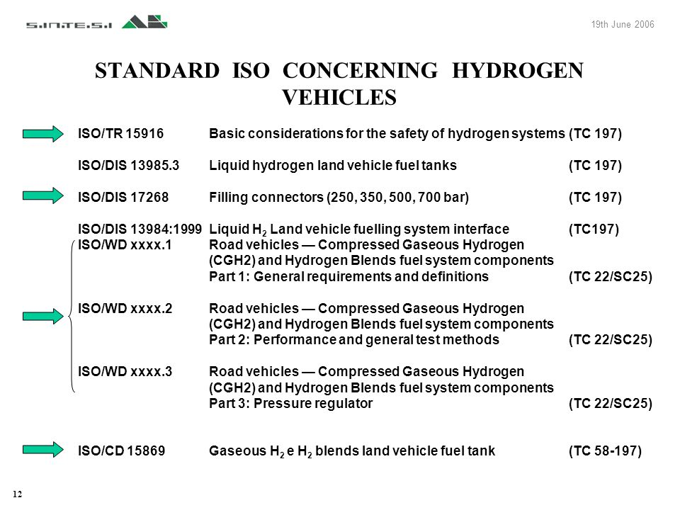 STANDARD ISO CONCERNING HYDROGEN VEHICLES ISO/TR 15916Basic considerations for the safety of hydrogen systems(TC 197) ISO/DIS 13985.3Liquid hydrogen l