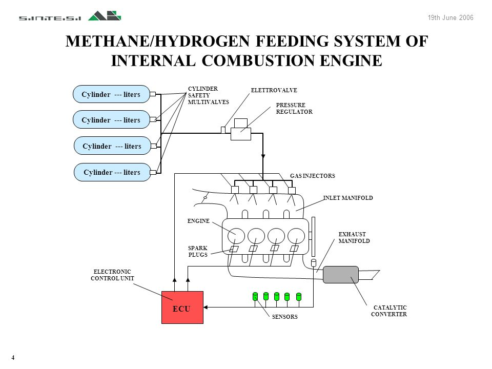 4 METHANE/HYDROGEN FEEDING SYSTEM OF INTERNAL COMBUSTION ENGINE Cylinder --- liters ECU Cylinder --- liters CYLINDER SAFETY MULTIVALVES ELETTROVALVE P