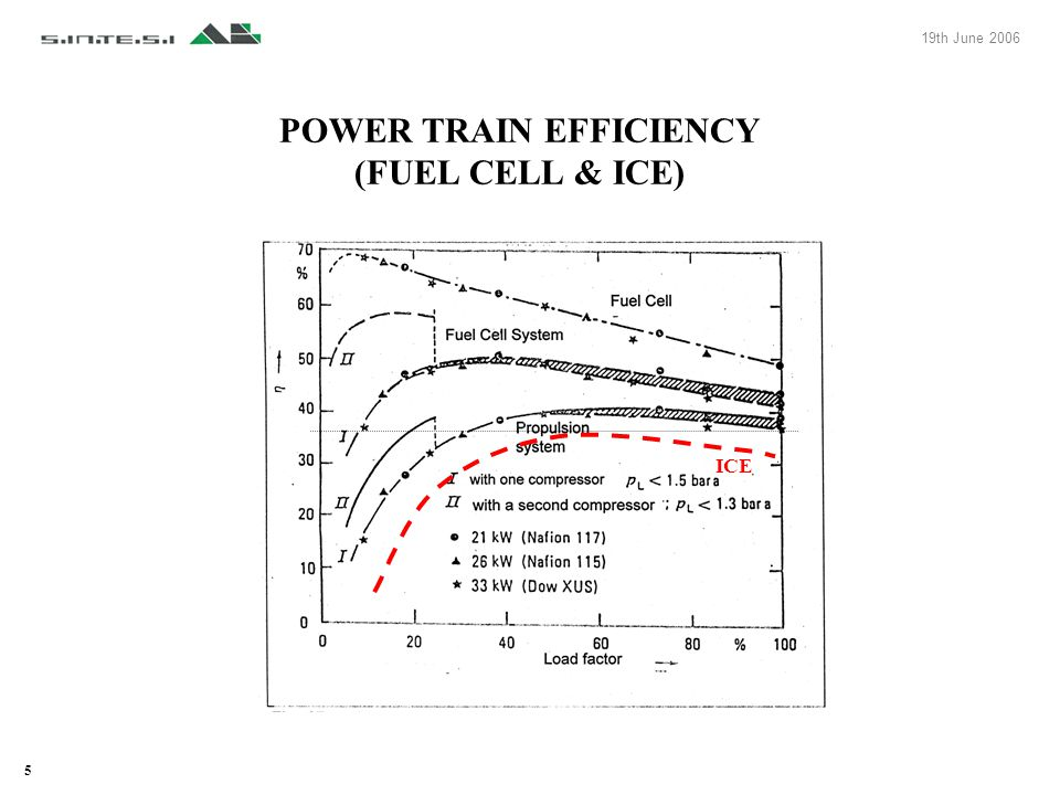 5 19th June 2006 POWER TRAIN EFFICIENCY (FUEL CELL & ICE) ICE