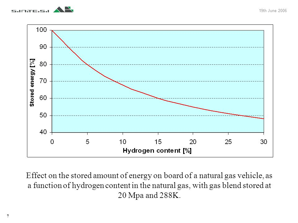 7 19th June 2006 Effect on the stored amount of energy on board of a natural gas vehicle, as a function of hydrogen content in the natural gas, with g