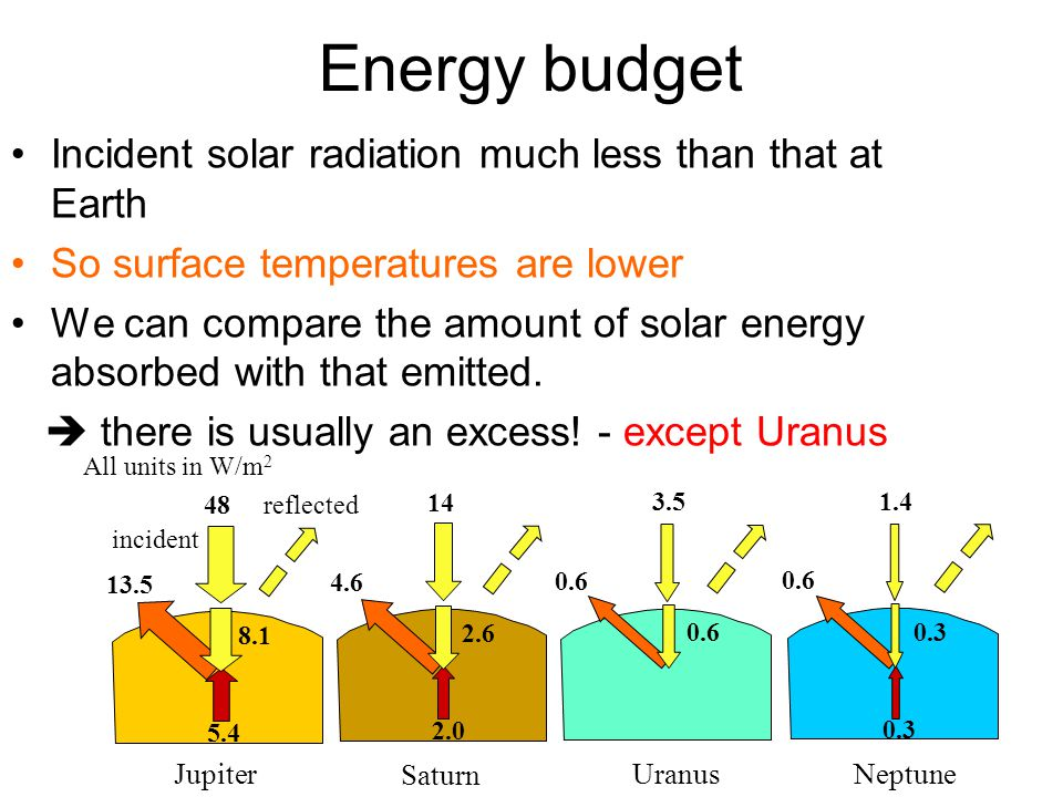 Energy budget Incident solar radiation much less than that at Earth So surface temperatures are lower We can compare the amount of solar energy absorbed with that emitted.