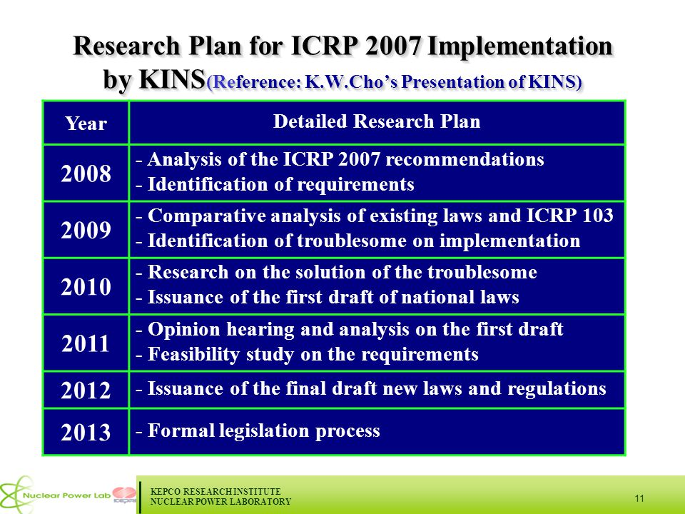KEPCO RESEARCH INSTITUTE NUCLEAR POWER LABORATORY 11 Research Plan for ICRP 2007 Implementation by KINS (Reference: K.W.Cho's Presentation of KINS) Year Detailed Research Plan 2008 - Analysis of the ICRP 2007 recommendations - Identification of requirements 2009 - Comparative analysis of existing laws and ICRP 103 - Identification of troublesome on implementation 2010 - Research on the solution of the troublesome - Issuance of the first draft of national laws 2011 - Opinion hearing and analysis on the first draft - Feasibility study on the requirements 2012 - Issuance of the final draft new laws and regulations 2013 - Formal legislation process