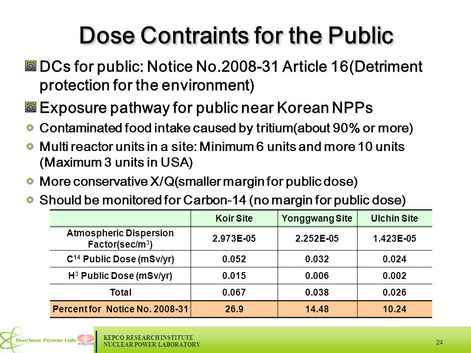 KEPCO RESEARCH INSTITUTE NUCLEAR POWER LABORATORY 24 DCs for public: Notice No.2008-31 Article 16(Detriment protection for the environment) Exposure pathway for public near Korean NPPs Contaminated food intake caused by tritium(about 90% or more) Multi reactor units in a site: Minimum 6 units and more 10 units (Maximum 3 units in USA) More conservative X/Q(smaller margin for public dose) Should be monitored for Carbon-14 (no margin for public dose) Koir SiteYonggwang SiteUlchin Site Atmospheric Dispersion Factor(sec/m 3 ) 2.973E-052.252E-051.423E-05 C 14 Public Dose (mSv/yr)0.0520.0320.024 H 3 Public Dose (mSv/yr)0.0150.0060.002 Total0.0670.0380.026 Percent for Notice No.