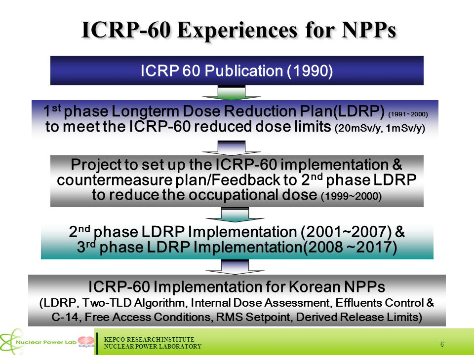 KEPCO RESEARCH INSTITUTE NUCLEAR POWER LABORATORY 6 ICRP-60 Experiences for NPPs ICRP 60 Publication (1990) 1 st phase Longterm Dose Reduction Plan(LDRP) (1991 ∼ 2000) to meet the ICRP-60 reduced dose limits (20mSv/y, 1mSv/y) 2 nd phase LDRP Implementation (2001 ∼ 2007) & 3 rd phase LDRP Implementation(2008 ∼ 2017) Project to set up the ICRP-60 implementation & countermeasure plan/Feedback to 2 nd phase LDRP to reduce the occupational dose (1999 ∼ 2000) ICRP-60 Implementation for Korean NPPs (LDRP, Two-TLD Algorithm, Internal Dose Assessment, Effluents Control & C-14, Free Access Conditions, RMS Setpoint, Derived Release Limits)