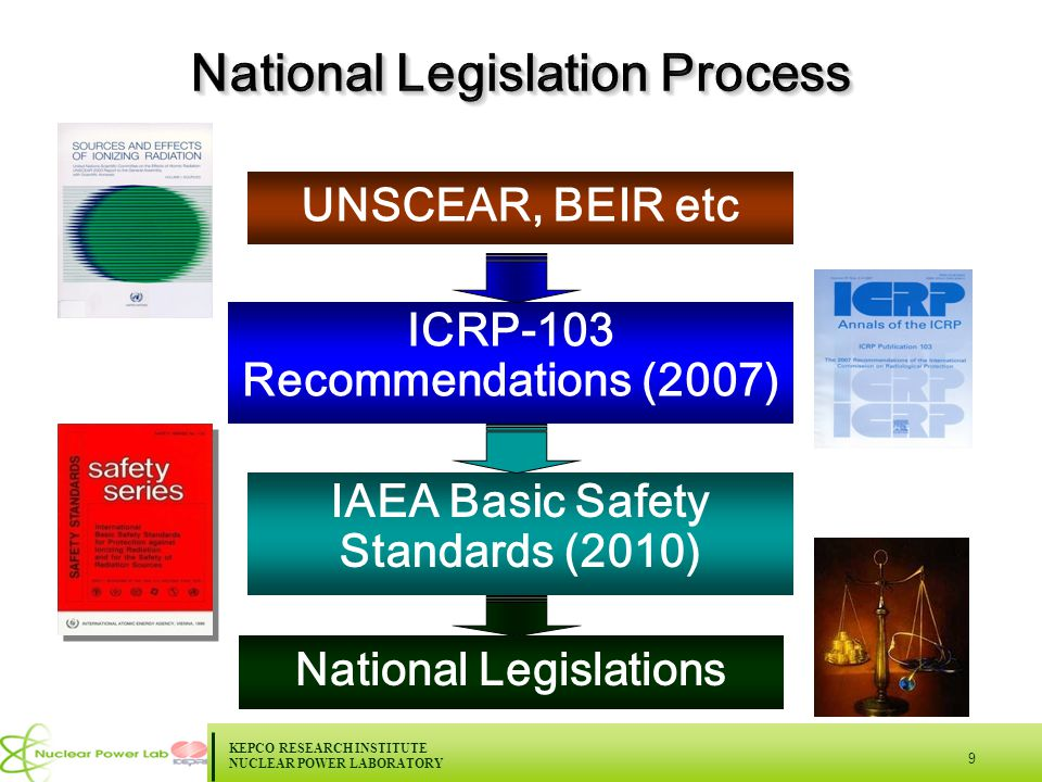 KEPCO RESEARCH INSTITUTE NUCLEAR POWER LABORATORY 9 National Legislations IAEA Basic Safety Standards (2010) ICRP-103 Recommendations (2007) UNSCEAR, BEIR etc