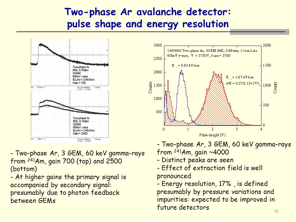 13 Two-phase Ar avalanche detector: pulse shape and energy resolution - Two-phase Ar, 3 GEM, 60 keV gamma-rays from 241 Am, gain ~4000 - Distinct peak
