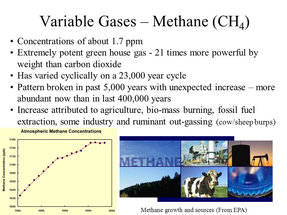 Variable Gases – Methane (CH 4 ) Concentrations of about 1.7 ppm Extremely potent green house gas - 21 times more powerful by weight than carbon dioxi
