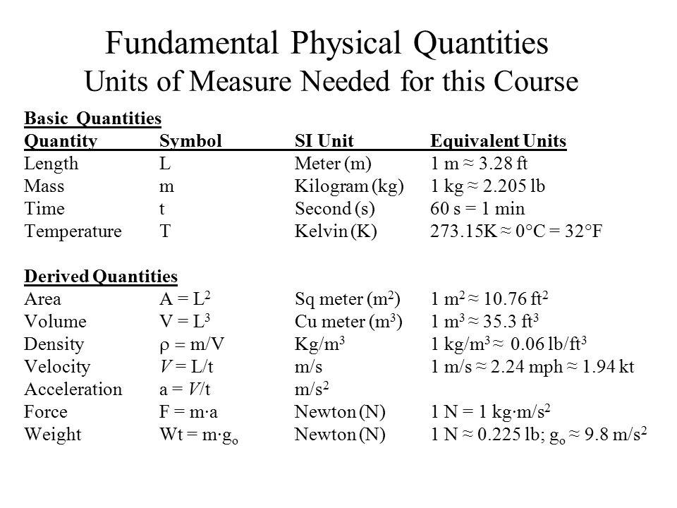 Basic Quantities QuantitySymbolSI UnitEquivalent Units LengthLMeter (m)1 m ≈ 3.28 ft MassmKilogram (kg)1 kg ≈ 2.205 lb TimetSecond (s)60 s = 1 min Tem