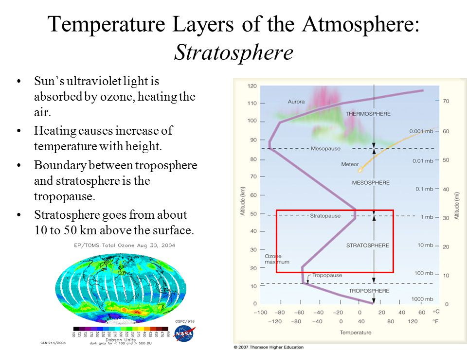 Temperature Layers of the Atmosphere: Stratosphere Sun's ultraviolet light is absorbed by ozone, heating the air. Heating causes increase of temperatu