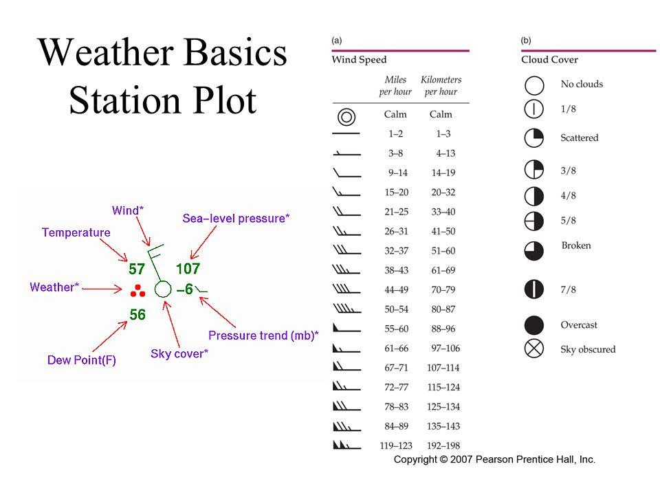 Weather Basics Station Plot