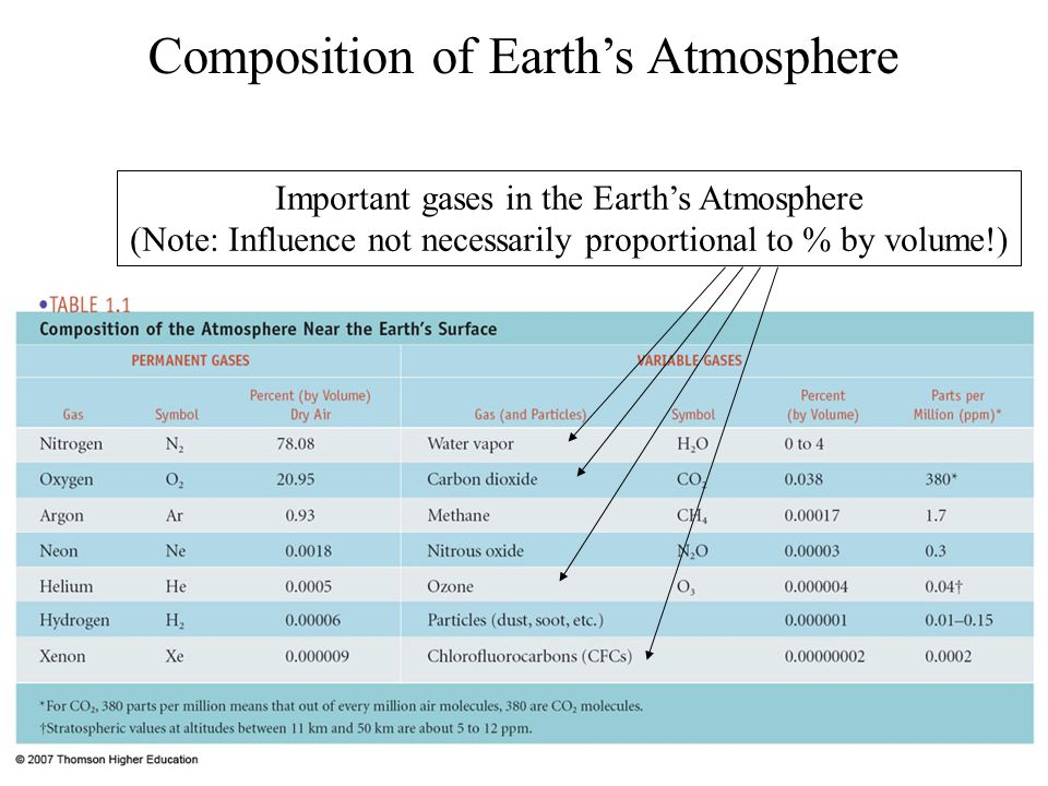 Air Temperature Change w/ Changes in Parcel Altitude Rising  Expansion  Cooling Sinking  Compression  Warming