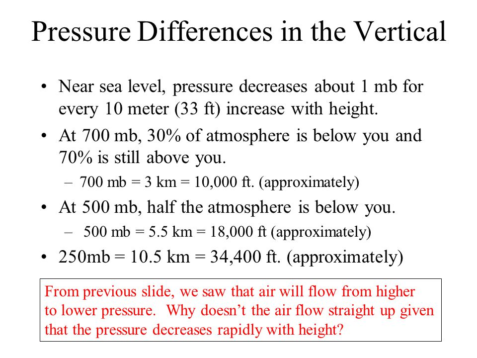 Pressure Differences in the Vertical Near sea level, pressure decreases about 1 mb for every 10 meter (33 ft) increase with height. At 700 mb, 30% of