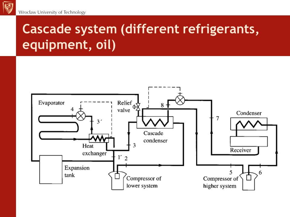 Cascade system (different refrigerants, equipment, oil)