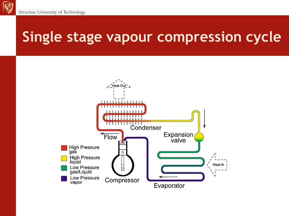 MULTISTAGE VAPOR COMPRESSION SYSTEMS Two-stage compound system with a flash cooler: (a) schematic diagram; (b) refrigeration cycle.