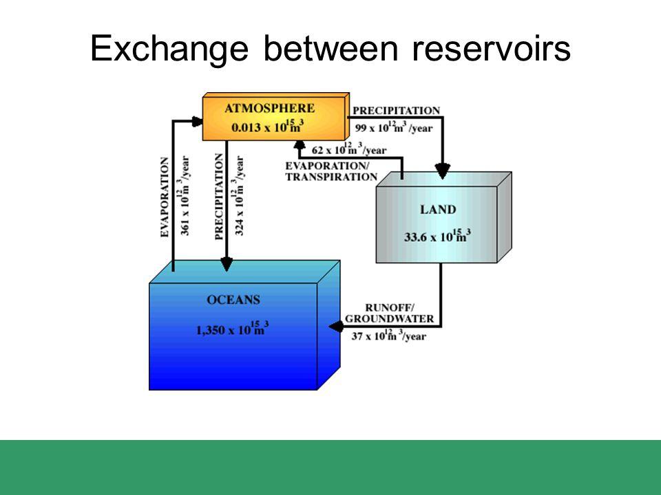 Exchange between reservoirs