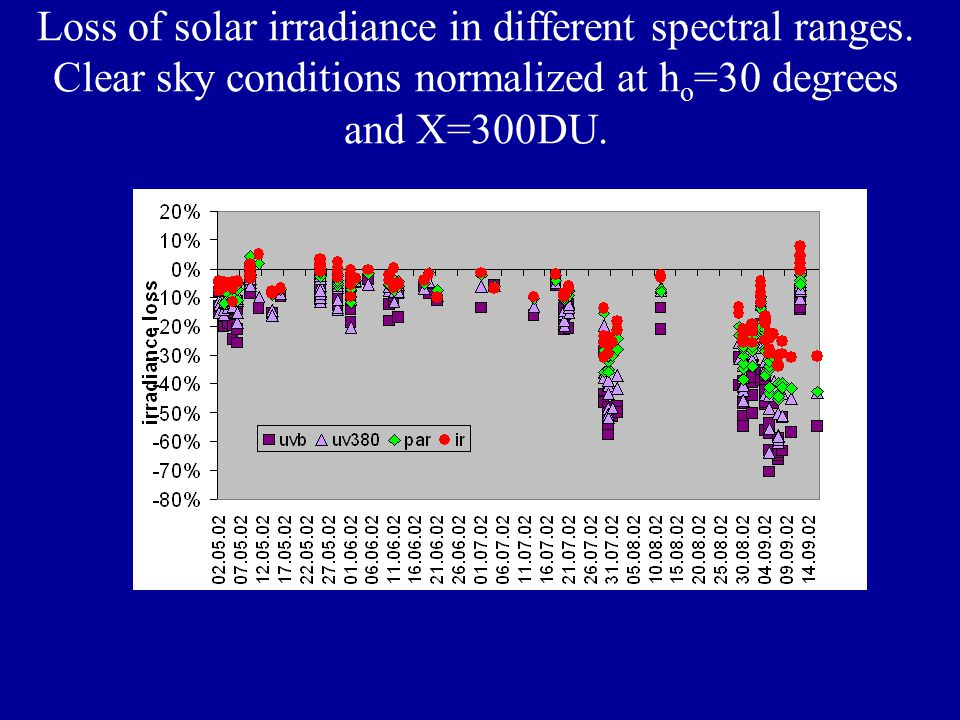 Loss of solar irradiance in different spectral ranges.