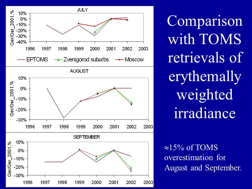Comparison with TOMS retrievals of erythemally weighted irradiance  15% of TOMS overestimation for August and September.