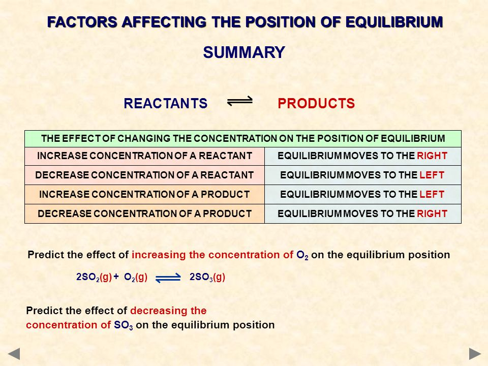 Predict the effect of increasing the concentration of O 2 on the equilibrium position 2SO 2 (g) + O 2 (g) 2SO 3 (g) SUMMARY REACTANTS PRODUCTS INCREASE CONCENTRATION OF A REACTANTEQUILIBRIUM MOVES TO THE RIGHT THE EFFECT OF CHANGING THE CONCENTRATION ON THE POSITION OF EQUILIBRIUM DECREASE CONCENTRATION OF A REACTANTEQUILIBRIUM MOVES TO THE LEFT INCREASE CONCENTRATION OF A PRODUCTEQUILIBRIUM MOVES TO THE LEFT DECREASE CONCENTRATION OF A PRODUCTEQUILIBRIUM MOVES TO THE RIGHT Predict the effect of decreasing the concentration of SO 3 on the equilibrium position