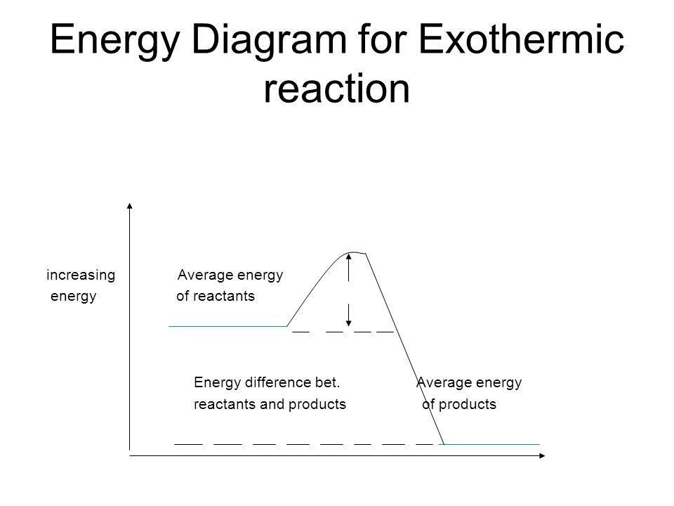 Energy Diagram for Exothermic reaction increasing Average energy energy of reactants Energy difference bet. Average energy reactants and products of p