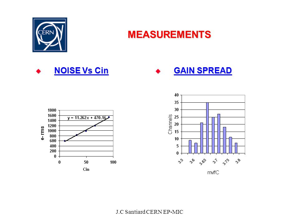 MEASUREMENTS  NOISE Vs Cin  GAIN SPREAD