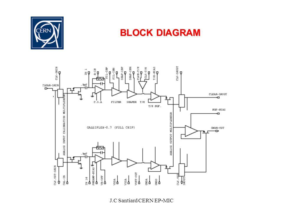 J.C Santiard CERN EP-MIC BLOCK DIAGRAM