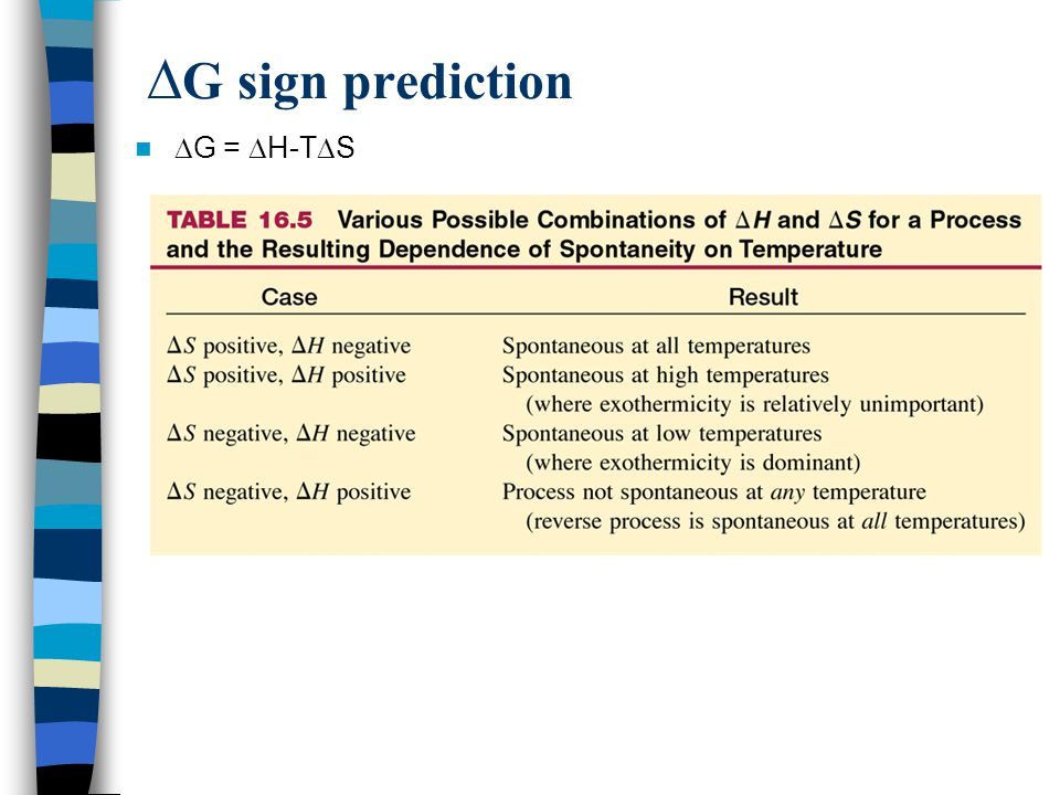  G sign prediction  G =  H-T  S