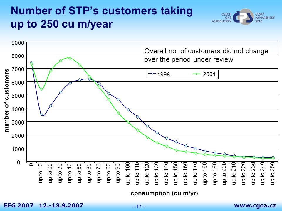 www.cgoa.czEFG 2007 12.-13.9.2007 - 17 - Number of STP's customers taking up to 250 cu m/year