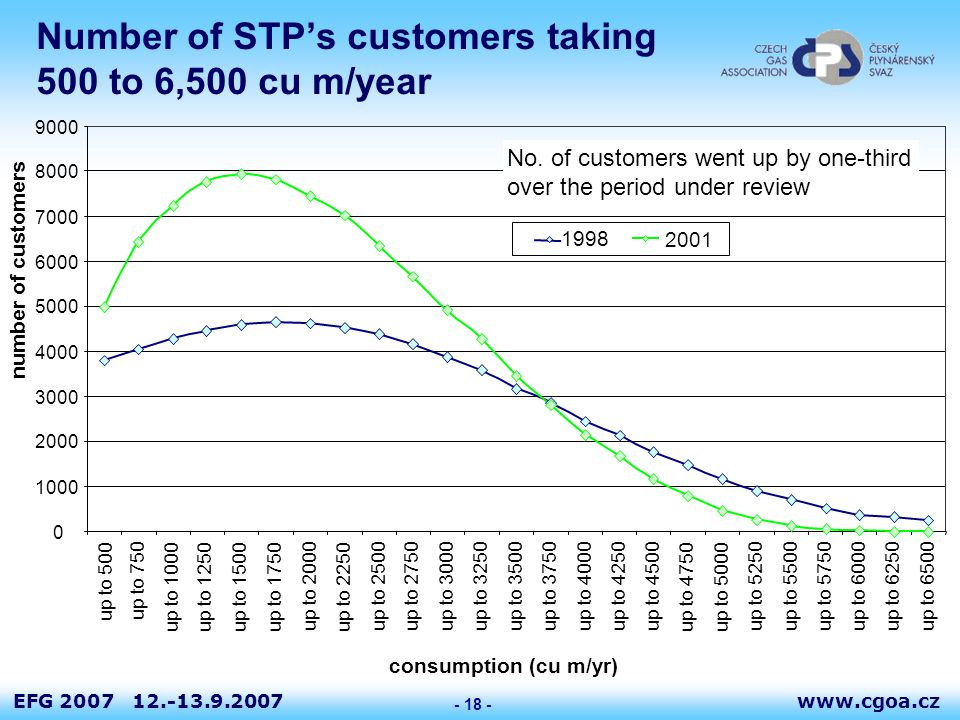 www.cgoa.czEFG 2007 12.-13.9.2007 - 18 - Number of STP's customers taking 500 to 6,500 cu m/year